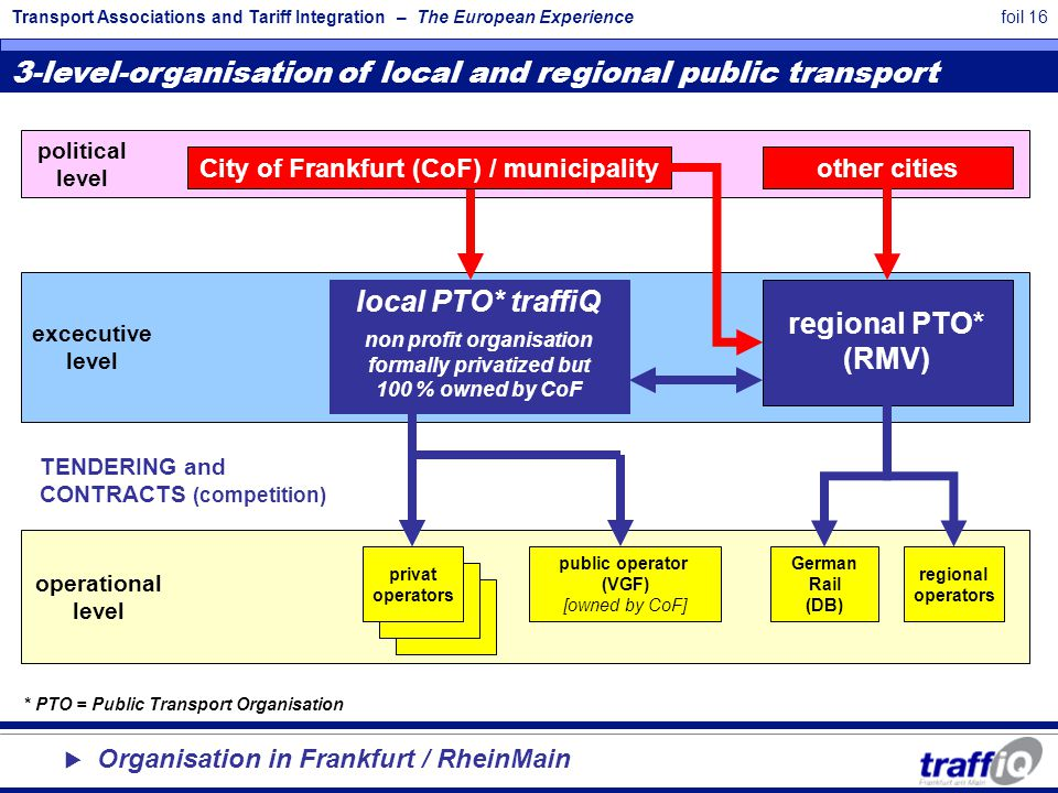Transport Associations and Tariff Integration – The European Experiencefoil 16 local PTO* traffiQ non profit organisation formally privatized but 100 % owned by CoF City of Frankfurt (CoF) / municipality TENDERING and CONTRACTS (competition) privat operators public operator (VGF) [owned by CoF] operational level political level excecutive level regional PTO* (RMV) 3-level-organisation of local and regional public transport other cities regional operators German Rail (DB) * PTO = Public Transport Organisation  Organisation in Frankfurt / RheinMain