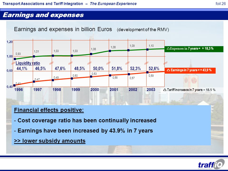 Transport Associations and Tariff Integration – The European Experiencefoil 26 0,40 0,60 1,00 1,20 1996 1997 1998 1999 2000 2001 2002 2003  Expenses in 7 years = + 18,3 %  Earnings in 7 years = + 43,9 % Liquidity ratio 44,1% 46,5% 47,6% 48,5% 50,0% 51,8% 52,3% 52,6% 0,93 1,01 1,03 1,08 1,09 1,06 1,10 0,41 0,47 0,49 0,50 0,53 0,56 0,57 0,59  Tariff increases in 7 years = 18.5 % Earnings and expenses Earnings and expenses in billion Euros (development of the RMV) Financial effects positive: - Cost coverage ratio has been continually increased - Earnings have been increased by 43.9% in 7 years >> lower subsidy amounts
