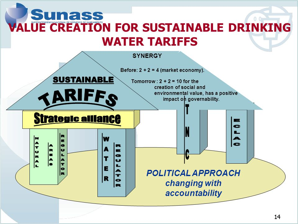 14 VALUE CREATION FOR SUSTAINABLE DRINKING WATER TARIFFS POLITICAL APPROACH changing with accountability Before: 2 + 2 = 4 (market economy). Tomorrow