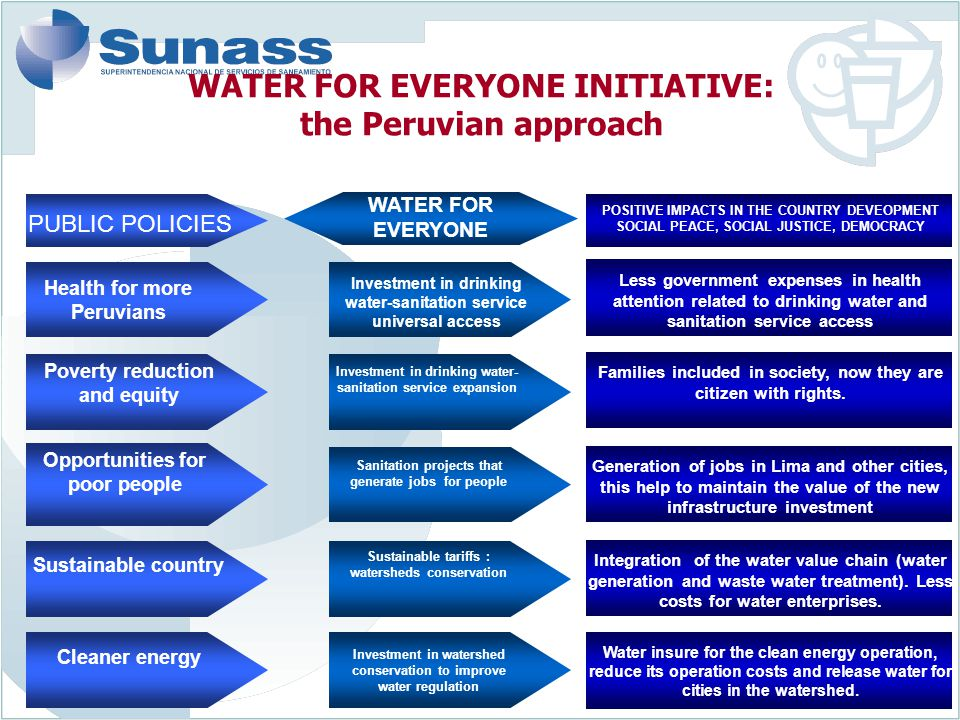 5 WATER FOR EVERYONE INITIATIVE: the Peruvian approach WATER FOR EVERYONE PUBLIC POLICIES POSITIVE IMPACTS IN THE COUNTRY DEVEOPMENT SOCIAL PEACE, SOC