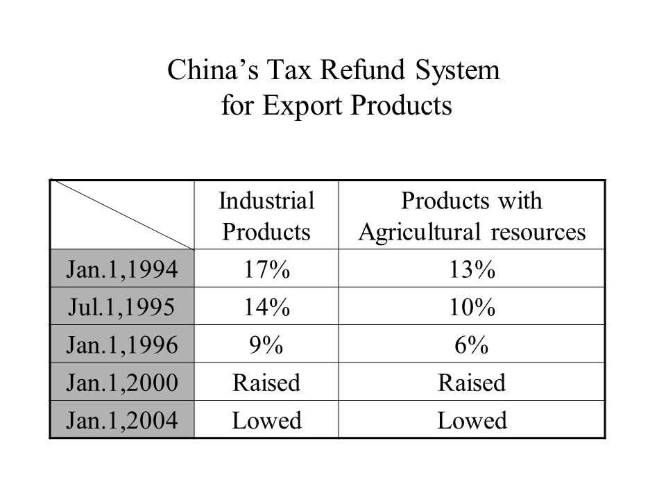 China's Tax Refund System for Export Products Industrial Products Products with Agricultural resources Jan.1,199417%13% Jul.1,199514%10% Jan.1,19969%6% Jan.1,2000Raised Jan.1,2004Lowed