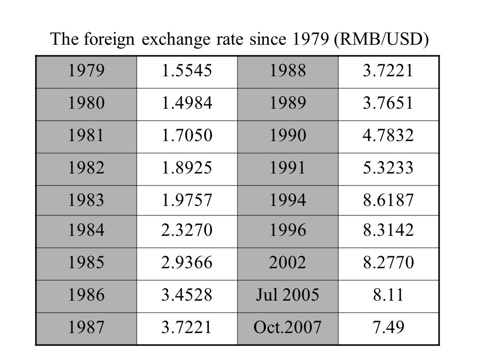 The foreign exchange rate since 1979 (RMB/USD) 19791.554519883.7221 19801.498419893.7651 19811.705019904.7832 19821.892519915.3233 19831.975719948.6187 19842.327019968.3142 19852.936620028.2770 19863.4528Jul 20058.11 19873.7221Oct.20077.49