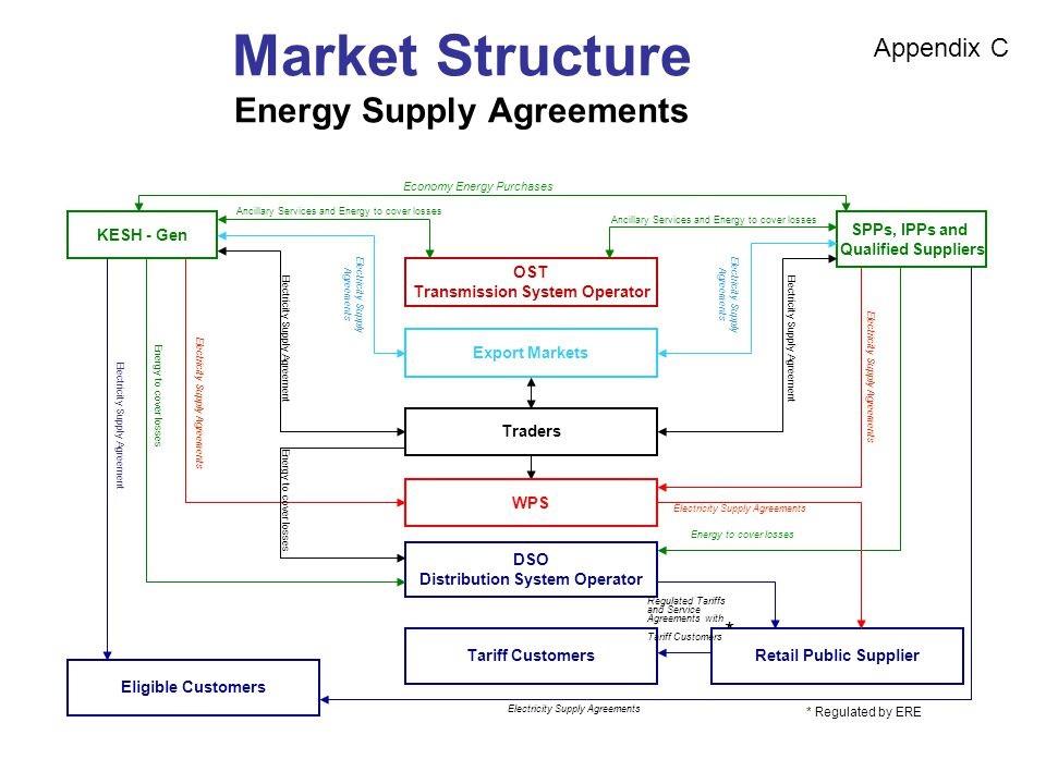 Market Structure Energy Supply Agreements KESH - Gen SPPs, IPPs and Qualified Suppliers OST Transmission System Operator DSO Distribution System Operator Tariff Customers Eligible Customers Retail Public Supplier Export Markets Traders WPS * Regulated by ERE Ancillary Services and Energy to cover losses Appendix C Electricity Supply Agreements Regulated Tariffs and Service Agreements with Tariff Customers * Energy to cover losses Ancillary Services and Energy to cover losses Electricity Supply Agreements Electricity Supply Agreement Electricity Supply Agreements Energy to cover losses Electricity Supply Agreements Electricity Supply Agreement Economy Energy Purchases