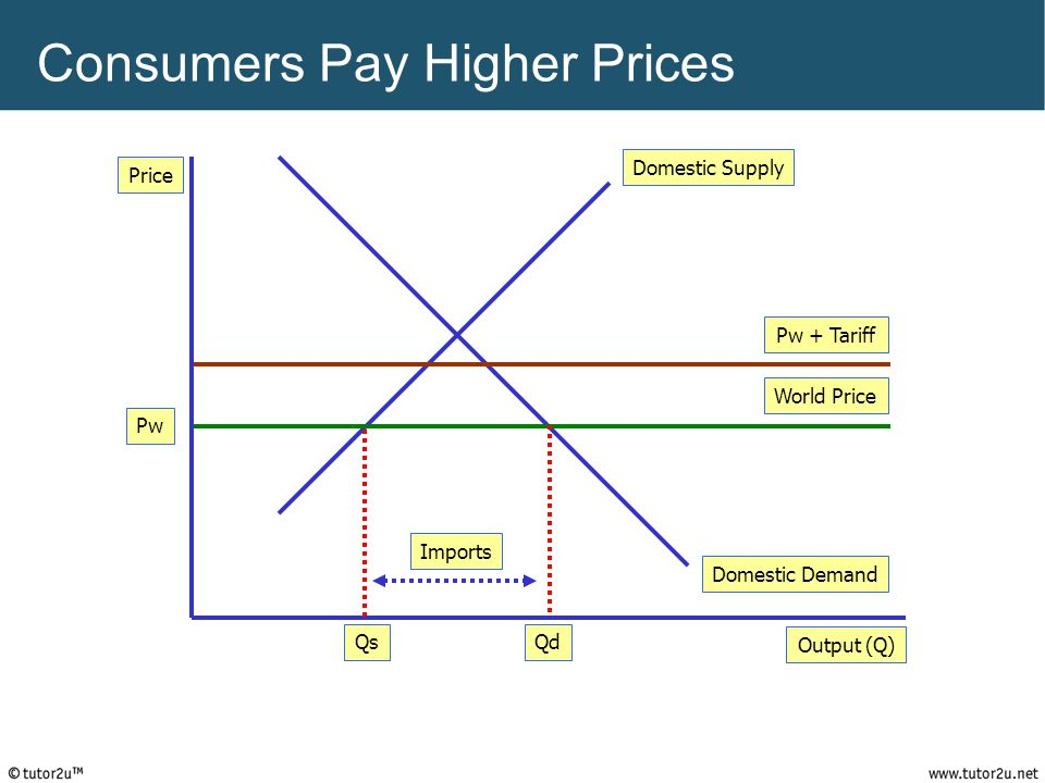 Consumers Pay Higher Prices Price Output (Q) Domestic Demand Domestic Supply World Price QdQs Pw Pw + Tariff Imports