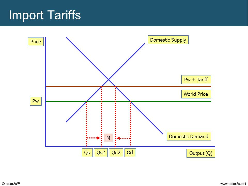 Import Tariffs Price Output (Q) Domestic Demand Domestic Supply World Price QdQs Pw Pw + Tariff Qd2Qs2 M