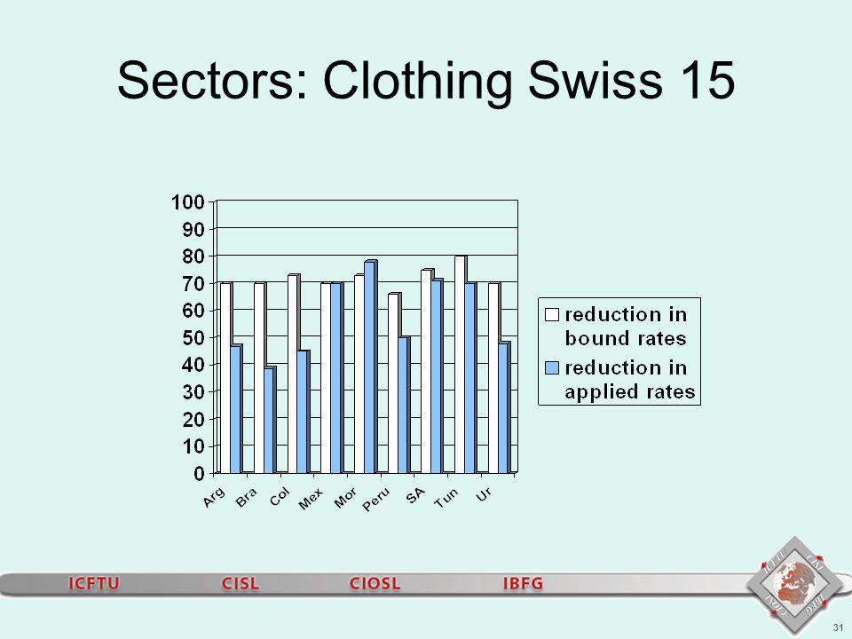 31 Sectors: Clothing Swiss 15