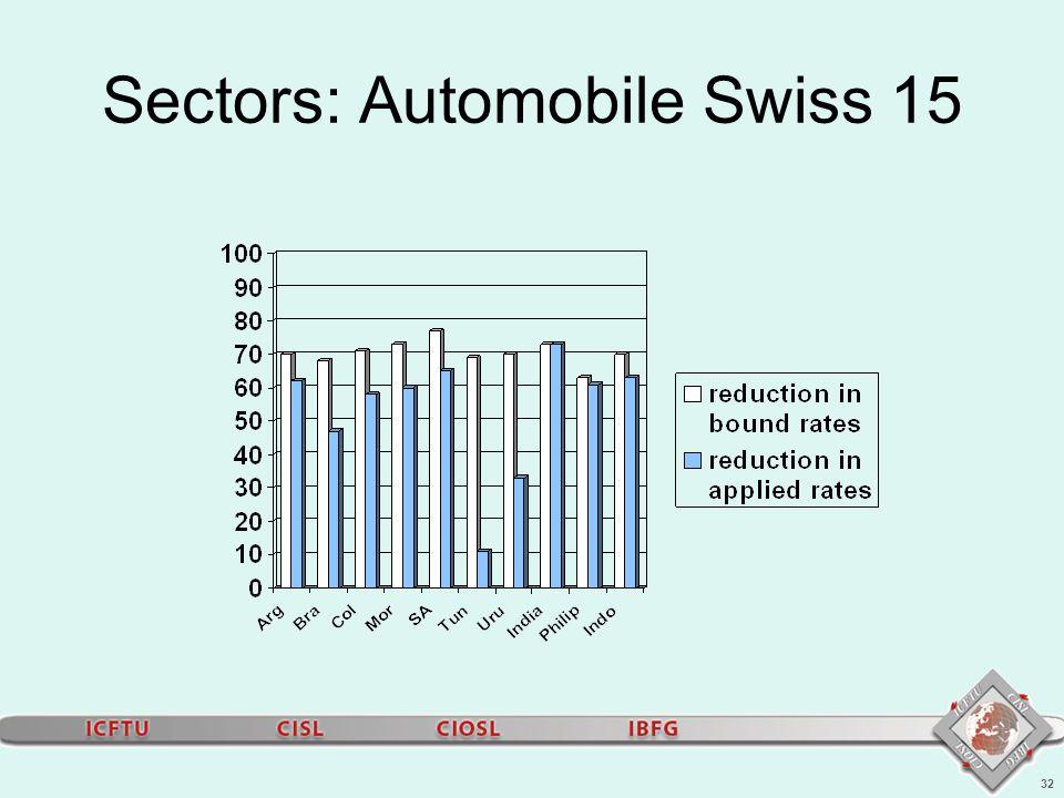 32 Sectors: Automobile Swiss 15