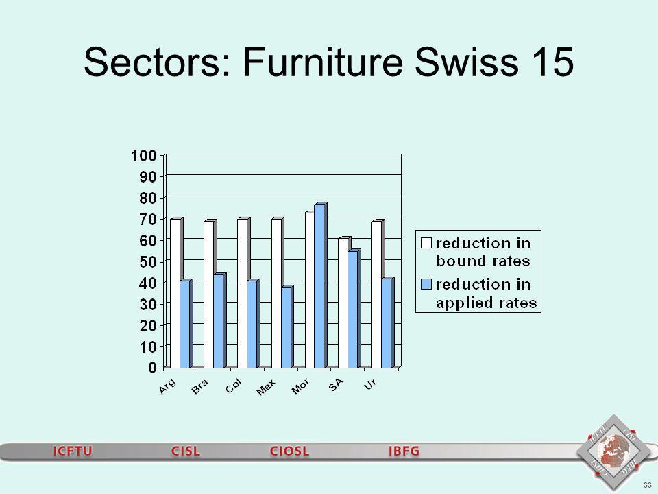 33 Sectors: Furniture Swiss 15