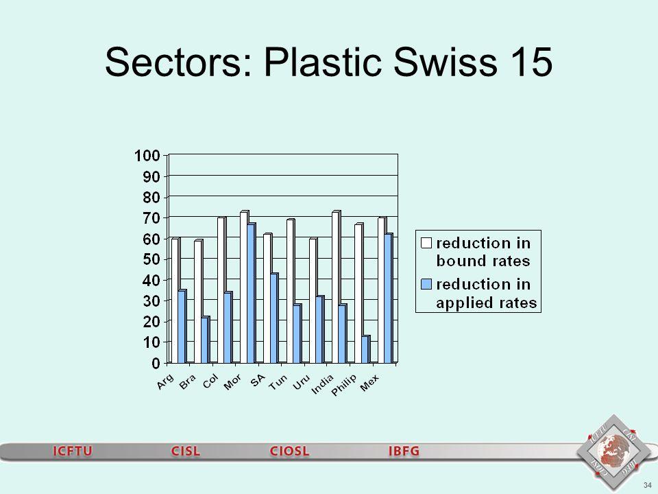 34 Sectors: Plastic Swiss 15