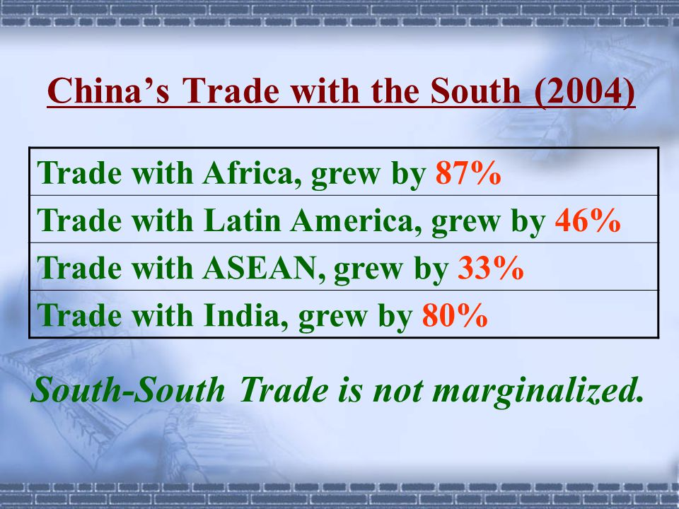 China's Trade with the South (2004) Trade with Africa, grew by 87% Trade with Latin America, grew by 46% Trade with ASEAN, grew by 33% Trade with Indi