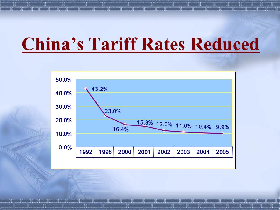 China's Tariff Rates Reduced 12.0% 11.0% 10.4% 9.9% 43.2% 15.3% 23.0% 16.4% 0.0% 10.0% 20.0% 30.0% 40.0% 50.0% 19921996200020012002200320042005