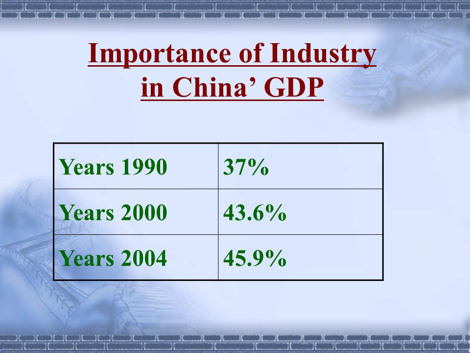 Importance of Industry in China' GDP Years 199037% Years 200043.6% Years 200445.9%