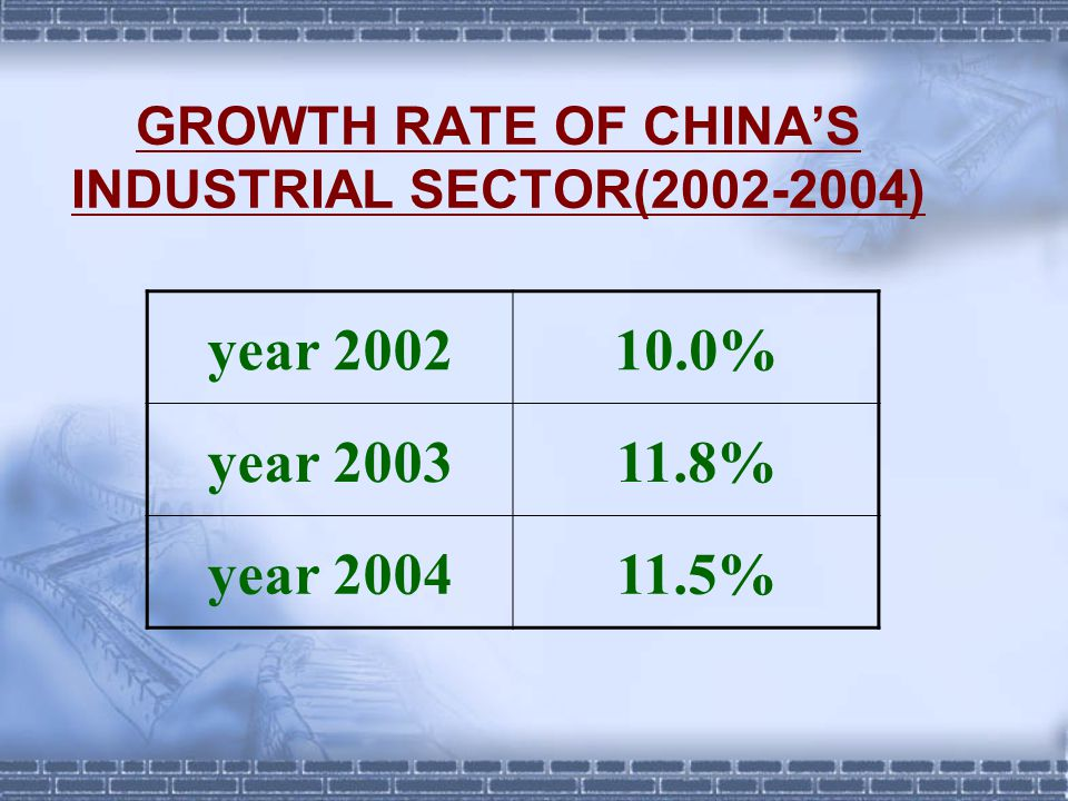 GROWTH RATE OF CHINA'S INDUSTRIAL SECTOR(2002-2004) year 200210.0% year 200311.8% year 200411.5%