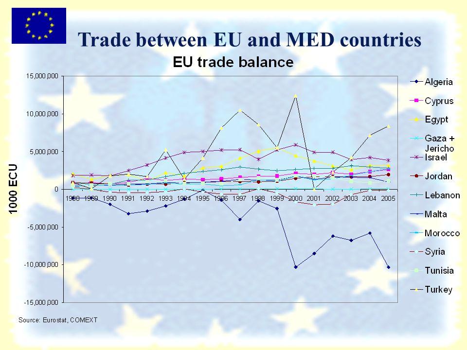 Source: European Commission (Mio EUR).