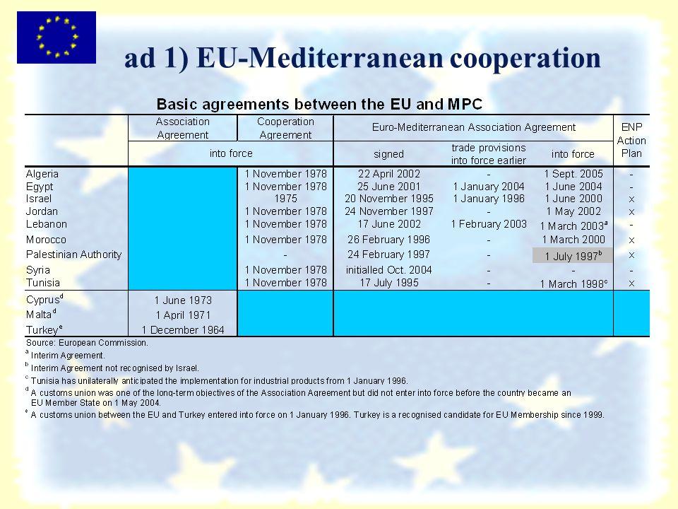 ad 1) EU-Mediterranean cooperation