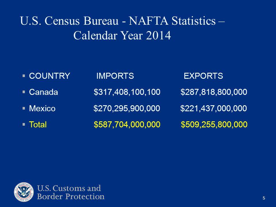 U.S. Census Bureau - NAFTA Statistics – Calendar Year 2014  COUNTRY IMPORTS EXPORTS  Canada $317,408,100,100 $287,818,800,000  Mexico $270,295,900,