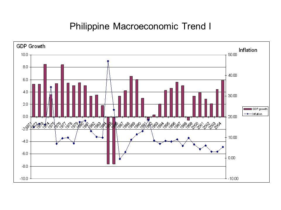 Philippine Macroeconomic Trend I