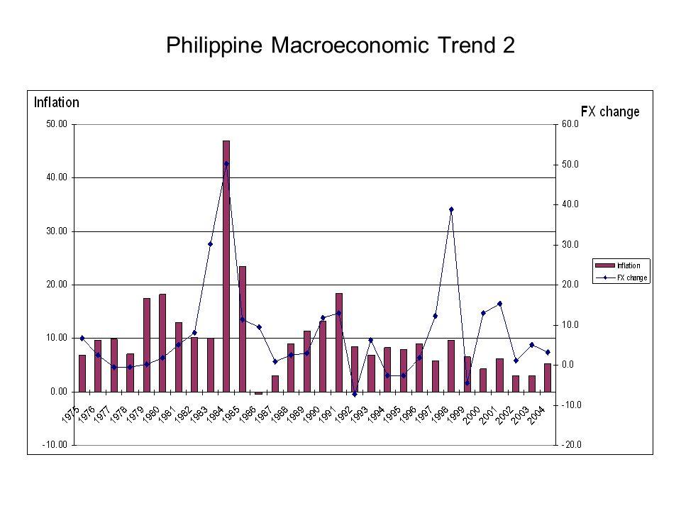 Philippine Macroeconomic Trend 2
