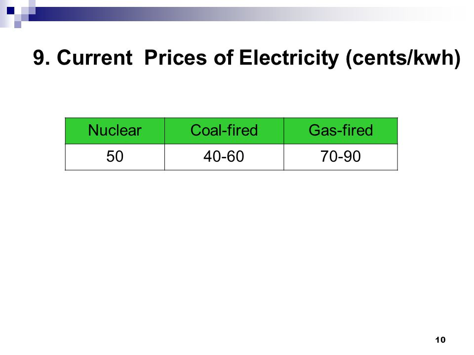 10 9. Current Prices of Electricity (cents/kwh) NuclearCoal-firedGas-fired 5040-6070-90