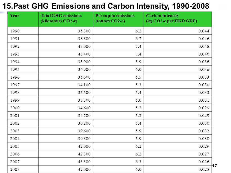 17 YearTotal GHG emissions (kilotonnes CO2-e) Per capita emissions (tonnes CO2-e) Carbon Intensity (kg CO2-e per HKD GDP) 199035 3006.20.044 199138 80