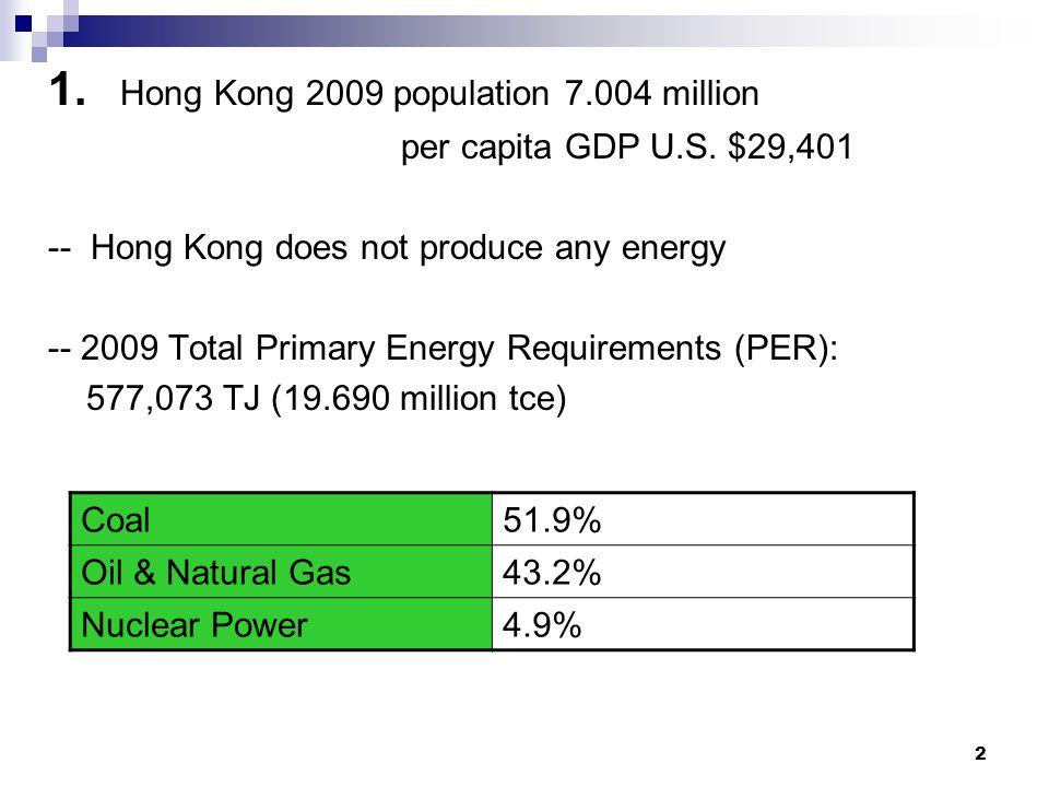 2 1. Hong Kong 2009 population 7.004 million per capita GDP U.S.