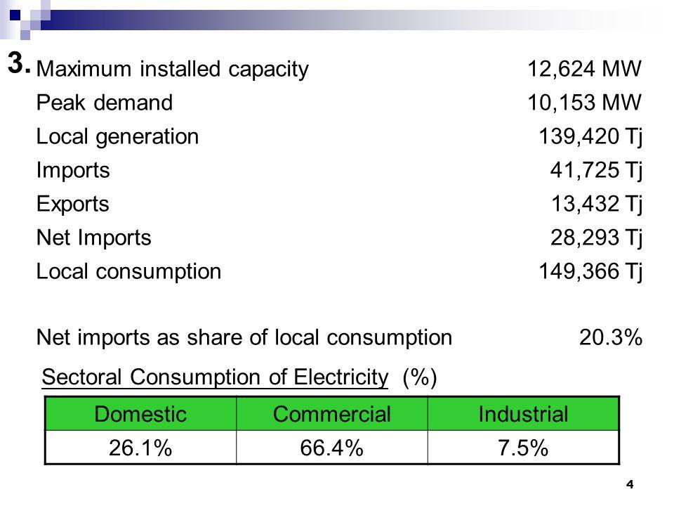 4 3. Maximum installed capacity12,624 MW Peak demand10,153 MW Local generation139,420 Tj Imports41,725 Tj Exports13,432 Tj Net Imports28,293 Tj Local