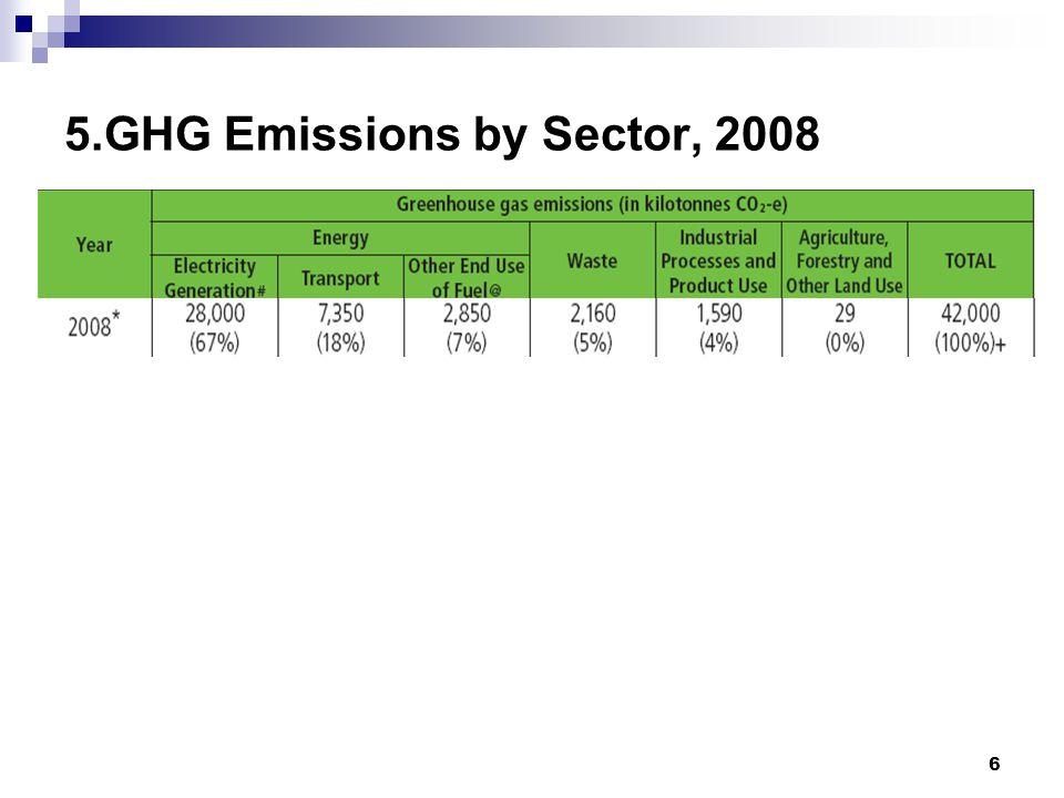 17 YearTotal GHG emissions (kilotonnes CO2-e) Per capita emissions (tonnes CO2-e) Carbon Intensity (kg CO2-e per HKD GDP) 199035 3006.20.044 199138 8006.70.046 199243 0007.40.048 199343 4007.40.046 199435 9005.90.036 199536 9006.00.036 199635 6005.50.033 199734 1005.30.030 199835 5005.40.033 199933 3005.00.031 200034 6005.20.029 200134 7005.20.029 200236 2005.40.030 200339 6005.90.032 200439 8005.90.030 200542 0006.20.029 200642 3006.20.027 200743 3006.30.026 200842 0006.00.025 15.Past GHG Emissions and Carbon Intensity, 1990-2008