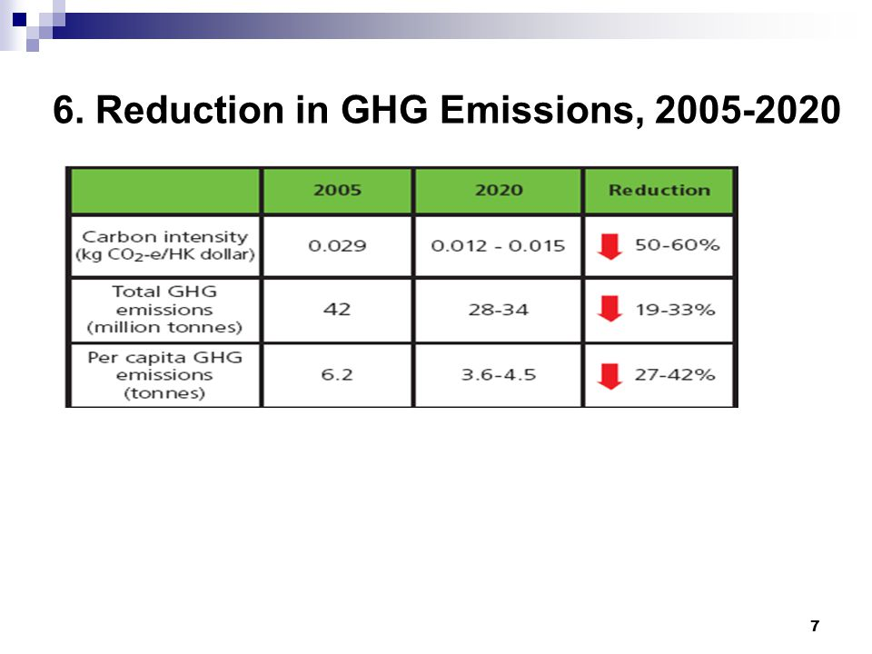 7 6. Reduction in GHG Emissions, 2005-2020