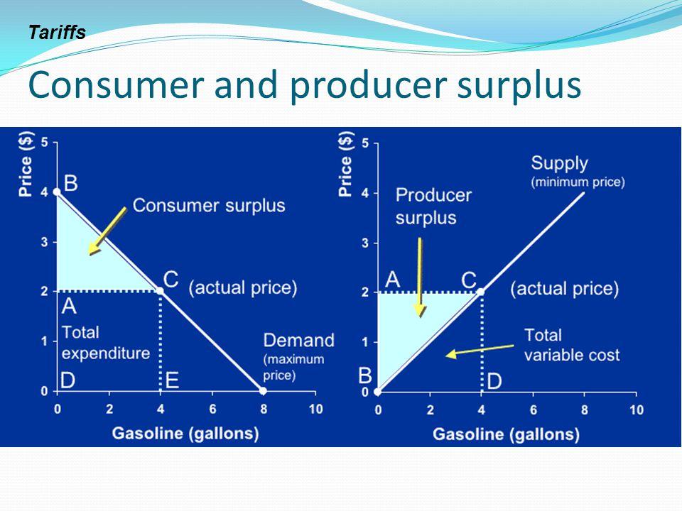 Consumer and producer surplus Tariffs