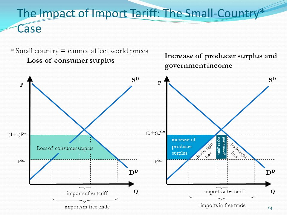 The Impact of Import Tariff: The Small-Country* Case 24 imports after tariff D Q SDSD P int (1+τ)P int imports in free trade increase of producer surp