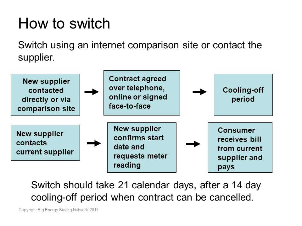 Copyright Big Energy Saving Network 2013 How to switch Switch using an internet comparison site or contact the supplier.