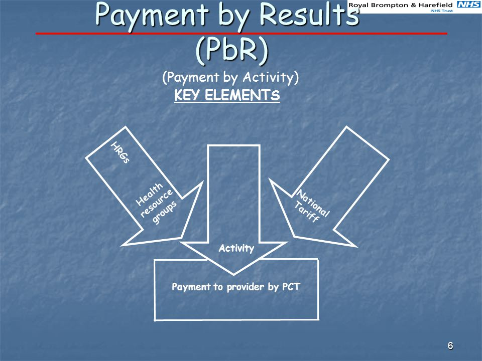 6 Payment by Results (PbR) KEY ELEMENTS (Payment by Activity) HRGs Activity Health resource groups National Tariff Payment to provider by PCT