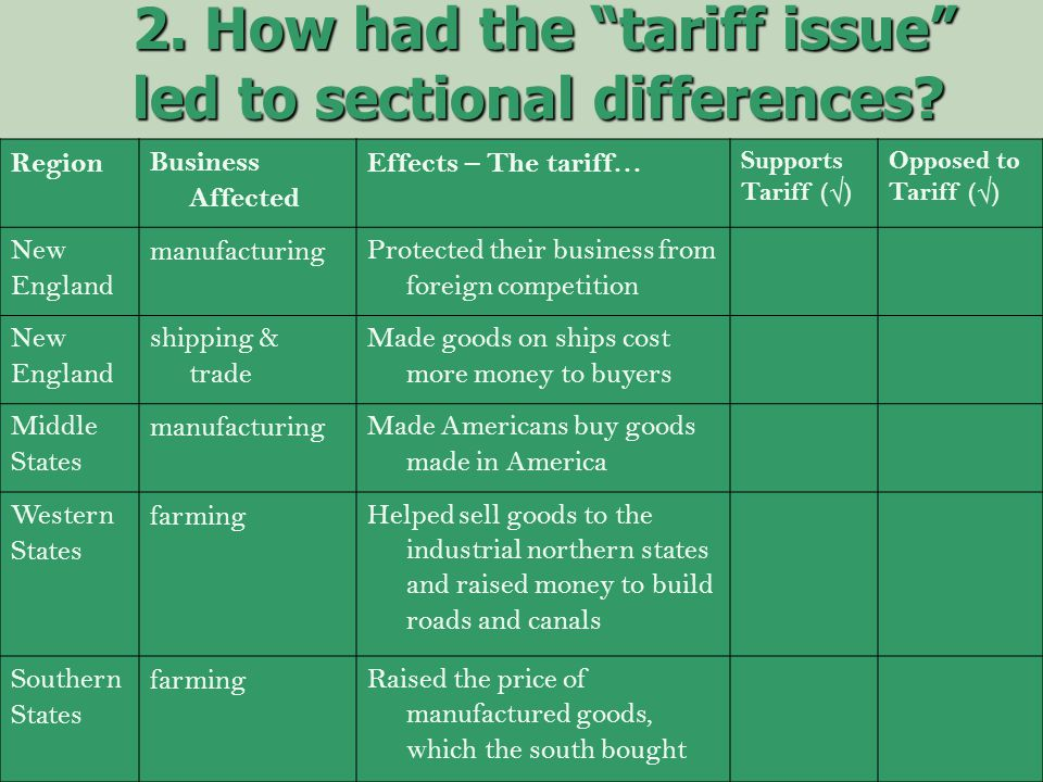 "2. How had the ""tariff issue"" led to sectional differences? RegionBusiness Affected Effects – The tariff… Supports Tariff (√) Opposed to Tariff (√) Ne"