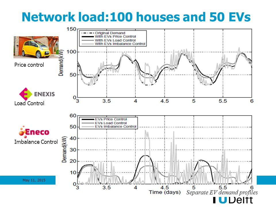 Network load:100 houses and 50 EVs May 11, 201511 Price control Load Control Imbalance Control Separate EV demand profiles