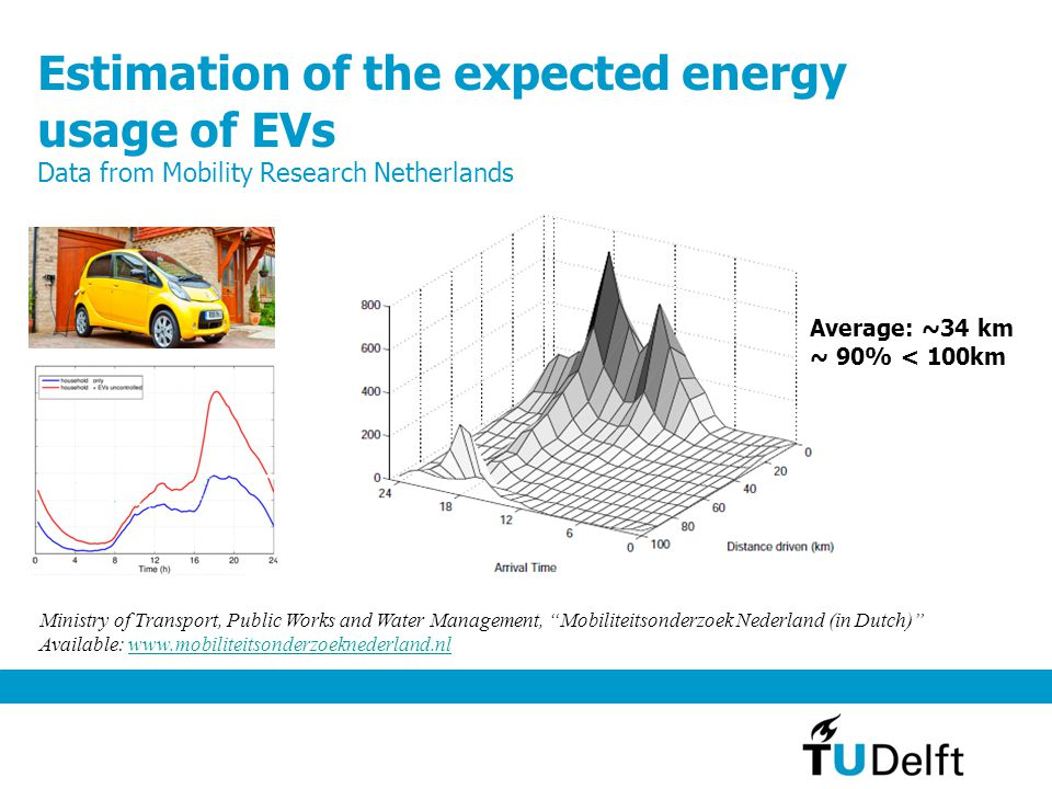 Estimation of the expected energy usage of EVs Data from Mobility Research Netherlands Ministry of Transport, Public Works and Water Management, Mobiliteitsonderzoek Nederland (in Dutch) Available: www.mobiliteitsonderzoeknederland.nlwww.mobiliteitsonderzoeknederland.nl Average: ~34 km ~ 90% < 100km