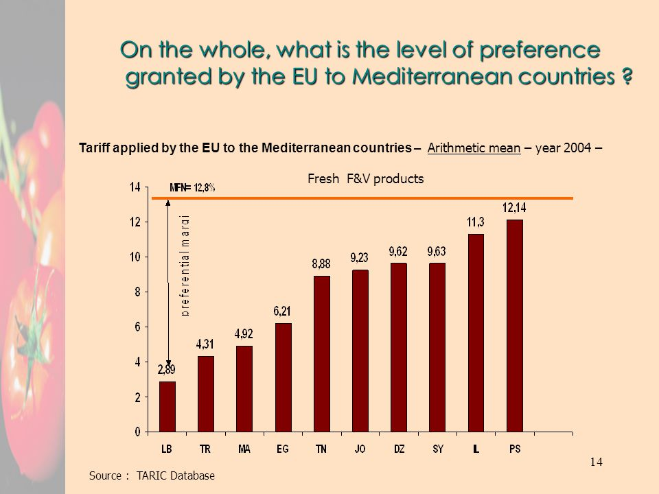 14 On the whole, what is the level of preference granted by the EU to Mediterranean countries .
