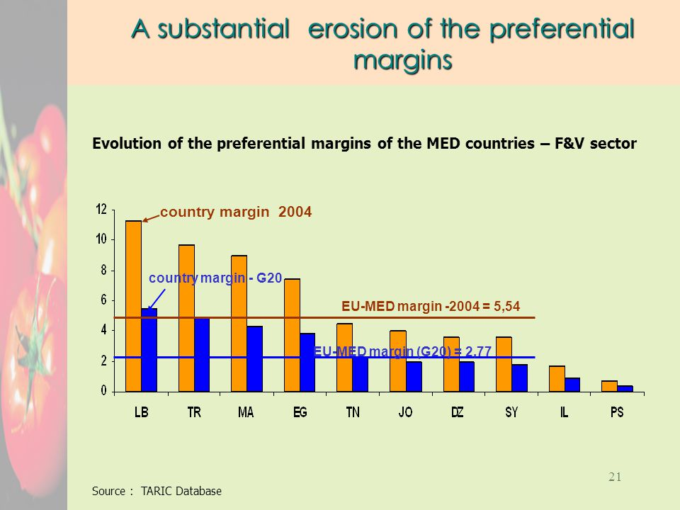 21 A substantial erosion of the preferential margins Source : TARIC Database EU-MED margin -2004 = 5,54 country margin 2004 country margin - G20 EU-MED margin (G20) = 2,77 Evolution of the preferential margins of the MED countries – F&V sector