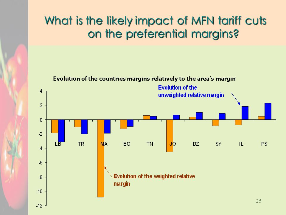 25 What is the likely impact of MFN tariff cuts on the preferential margins.