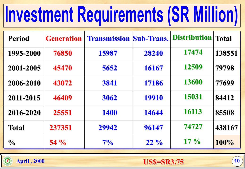 April, 2000 April, 2000 (Base Forecast Scenario) 9 Peak Load (MW) Growth Rate (%) Net Generation (MW) Consumption (GWH) Growth Rate (%) Consumers (000) Growth Rate (%) 2000279335.0345381470176.037836.02005347044.2423851810524.046624.02010426434.3514152213094.356684.32015512603.4608252645553.268183.22020592672.8695203018282.581362.5 * Source: 25-year kingdom electrification plan