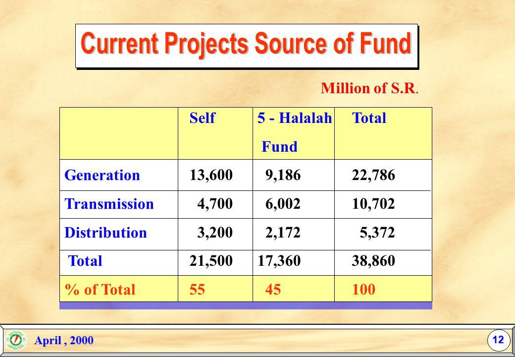 April, 2000 April, 2000 US$ = SR 3.75 GENERATION TRANSMISSION DISTRIBUTION Total Total MILLIONS SR 22,786 10,702 5,37238,860 % 59 27 14100 SECTOR 11