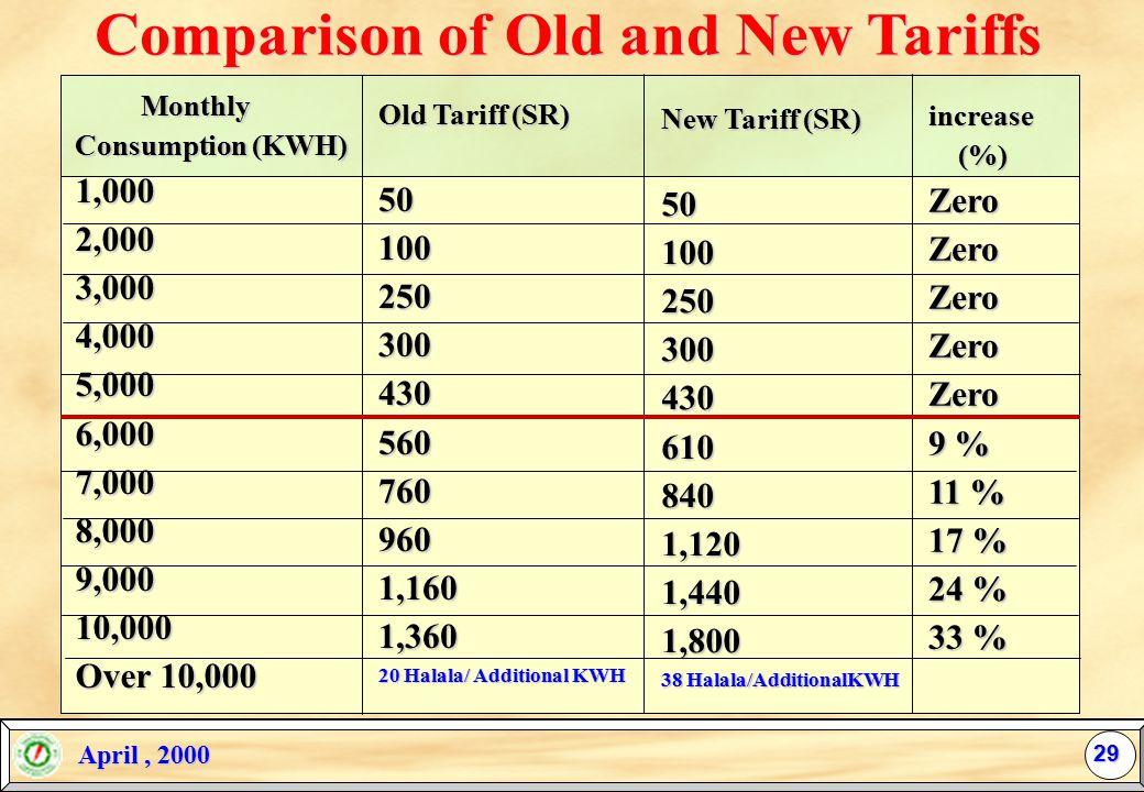April, 2000 April, 2000 Residential Industrial Tariff (Halala/KWH) Expected Avge. Revenue From New Tariff per kwh in KSA 28 Saudi Bahrain Oman Banglad