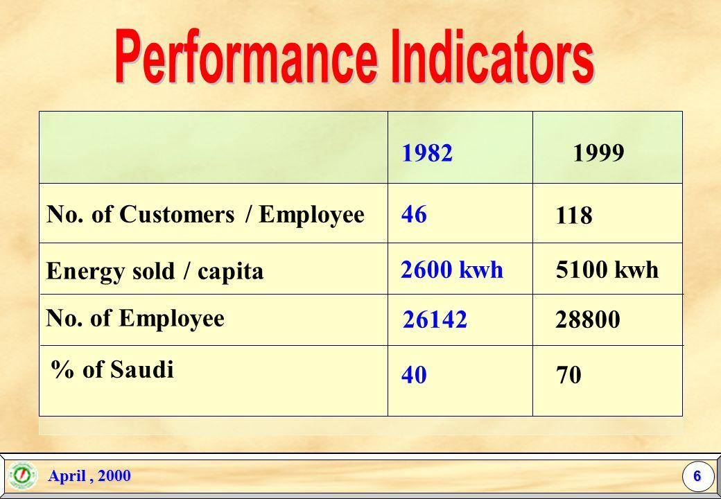 April, 2000 April, 2000 Year19751999 Avg. Annual Growth PeakLoad(M.W.) 848 84821100 14.3 % Energy EnergyConsumption (M.W.H.) (M.W.H.) 3,826,340 3,826,