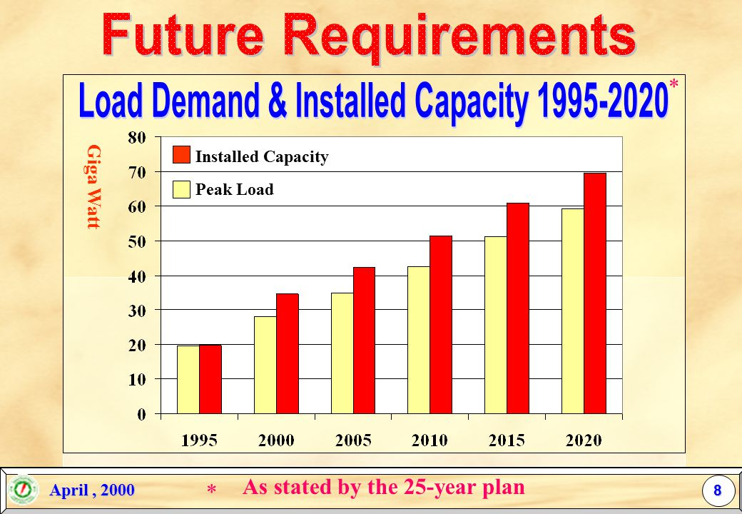 April, 2000 April, 2000 b Severe weather b Strong Economy b Low Tariff b Socio-economic Sector Expansions 7