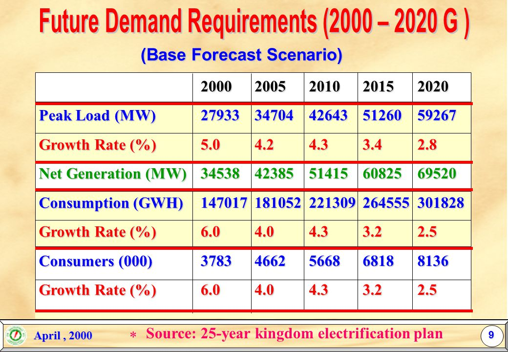 April, 2000 April, 2000 Installed Capacity Peak Load Giga Watt 8 * * As stated by the 25-year plan