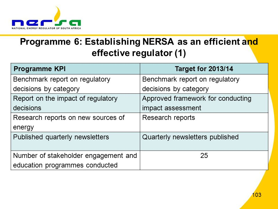 103 Programme 6: Establishing NERSA as an efficient and effective regulator (1) Programme KPITarget for 2013/14 Benchmark report on regulatory decisions by category Report on the impact of regulatory decisions Approved framework for conducting impact assessment Research reports on new sources of energy Research reports Published quarterly newslettersQuarterly newsletters published Number of stakeholder engagement and education programmes conducted 25