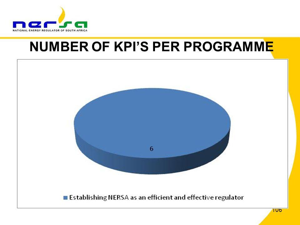 106 NUMBER OF KPI'S PER PROGRAMME