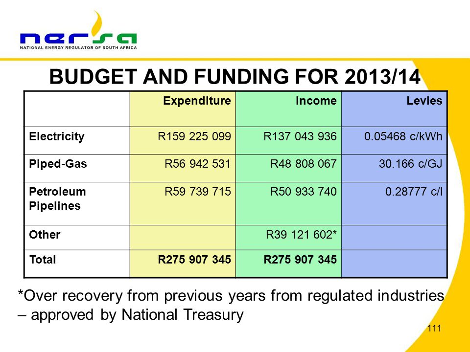 111 BUDGET AND FUNDING FOR 2013/14 *Over recovery from previous years from regulated industries – approved by National Treasury ExpenditureIncomeLevies ElectricityR159 225 099R137 043 9360.05468 c/kWh Piped-GasR56 942 531R48 808 06730.166 c/GJ Petroleum Pipelines R59 739 715R50 933 7400.28777 c/l OtherR39 121 602* TotalR275 907 345