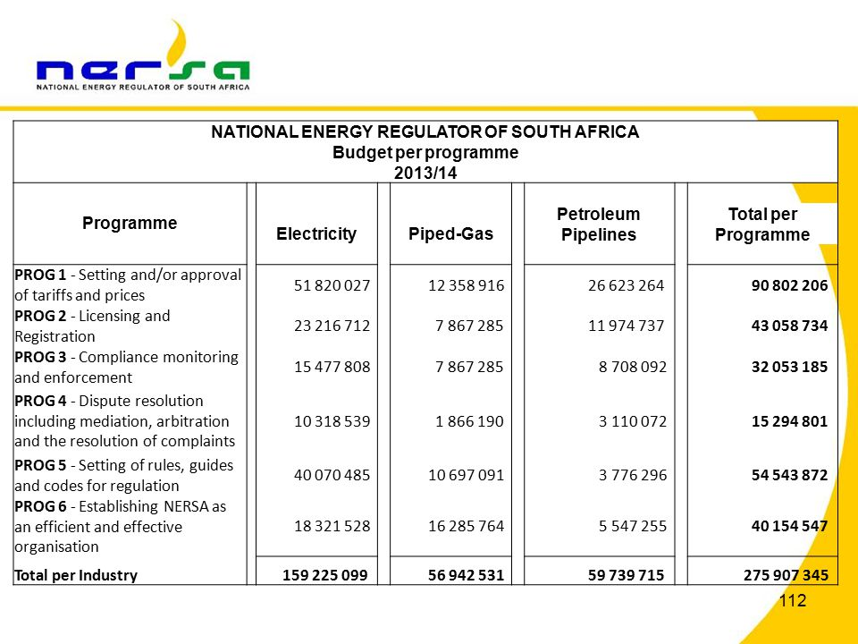 112 NATIONAL ENERGY REGULATOR OF SOUTH AFRICA Budget per programme 2013/14 Programme Electricity Piped-Gas Petroleum Pipelines Total per Programme PROG 1 - Setting and/or approval of tariffs and prices 51 820 027 12 358 916 26 623 264 90 802 206 PROG 2 - Licensing and Registration 23 216 712 7 867 285 11 974 737 43 058 734 PROG 3 - Compliance monitoring and enforcement 15 477 808 7 867 285 8 708 092 32 053 185 PROG 4 - Dispute resolution including mediation, arbitration and the resolution of complaints 10 318 539 1 866 190 3 110 072 15 294 801 PROG 5 - Setting of rules, guides and codes for regulation 40 070 485 10 697 091 3 776 296 54 543 872 PROG 6 - Establishing NERSA as an efficient and effective organisation 18 321 528 16 285 764 5 547 255 40 154 547 Total per Industry 159 225 099 56 942 531 59 739 715 275 907 345