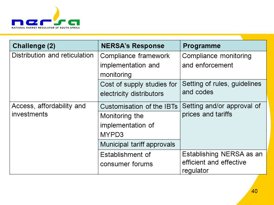 40 Challenge (2)NERSA's ResponseProgramme Distribution and reticulation Compliance framework implementation and monitoring Compliance monitoring and enforcement Cost of supply studies for electricity distributors Setting of rules, guidelines and codes Access, affordability and investments Customisation of the IBTs Setting and/or approval of prices and tariffs Monitoring the implementation of MYPD3 Municipal tariff approvals Establishment of consumer forums Establishing NERSA as an efficient and effective regulator
