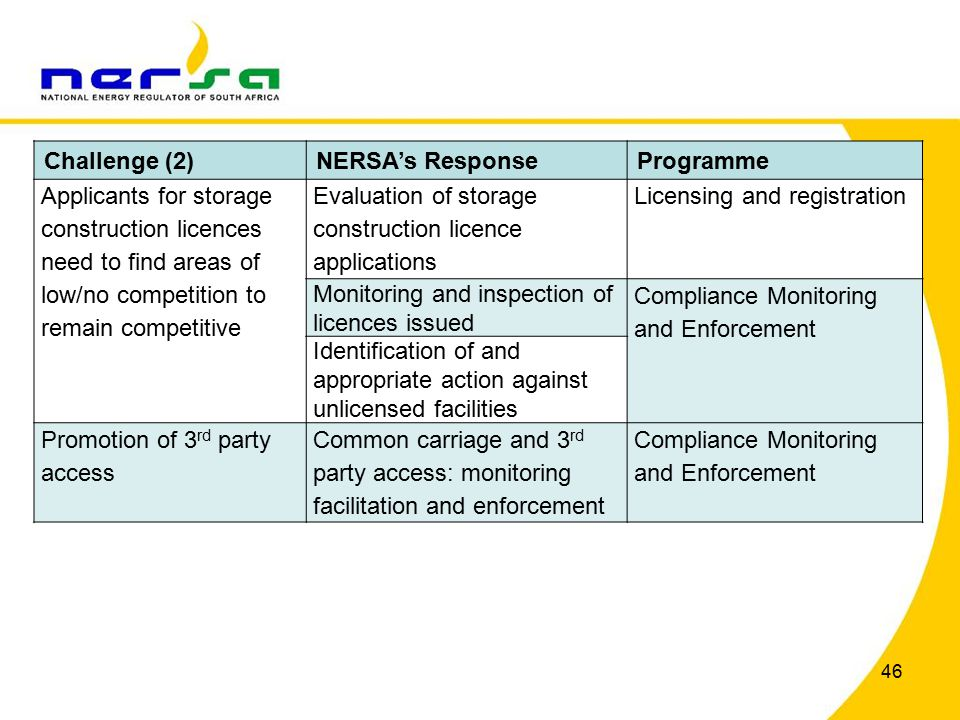46 Challenge (2)NERSA's ResponseProgramme Applicants for storage construction licences need to find areas of low/no competition to remain competitive Evaluation of storage construction licence applications Licensing and registration Monitoring and inspection of licences issued Compliance Monitoring and Enforcement Identification of and appropriate action against unlicensed facilities Promotion of 3 rd party access Common carriage and 3 rd party access: monitoring facilitation and enforcement Compliance Monitoring and Enforcement